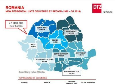 DTZ - The supply of new residential units in Romania echinox 1