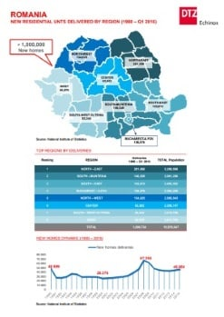 DTZ - The supply of new residential units in Romania